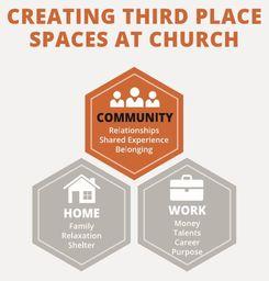 Large creating third space
